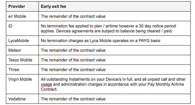Switcher mobile contract early exit