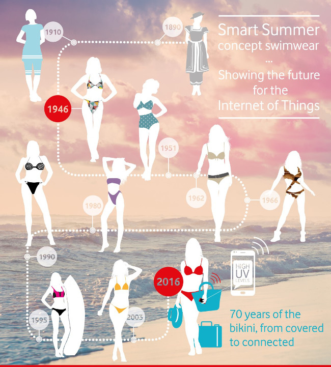 Internet of thongs: Vodafone ventures into the smart swimwear business