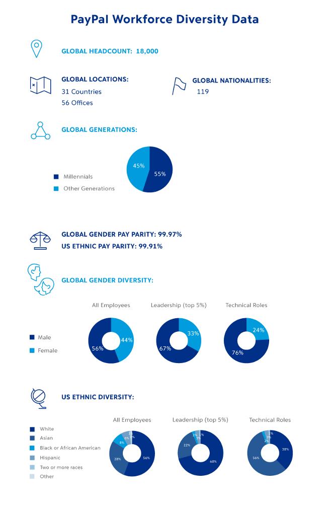 PayPal diversity figures