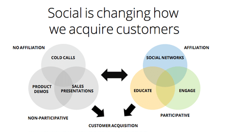 Social selling customer acquisition chart