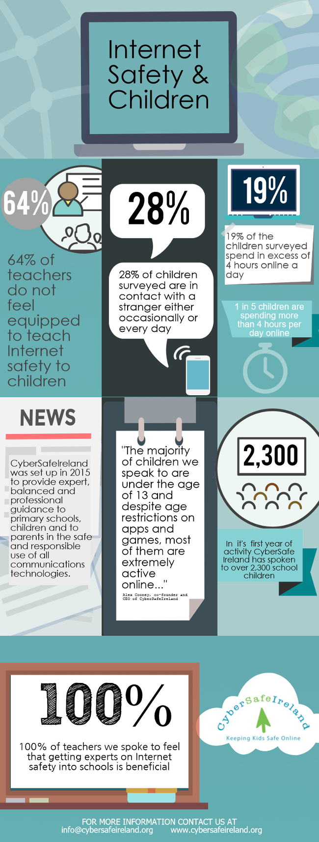 CyberSafeIreland report infographic
