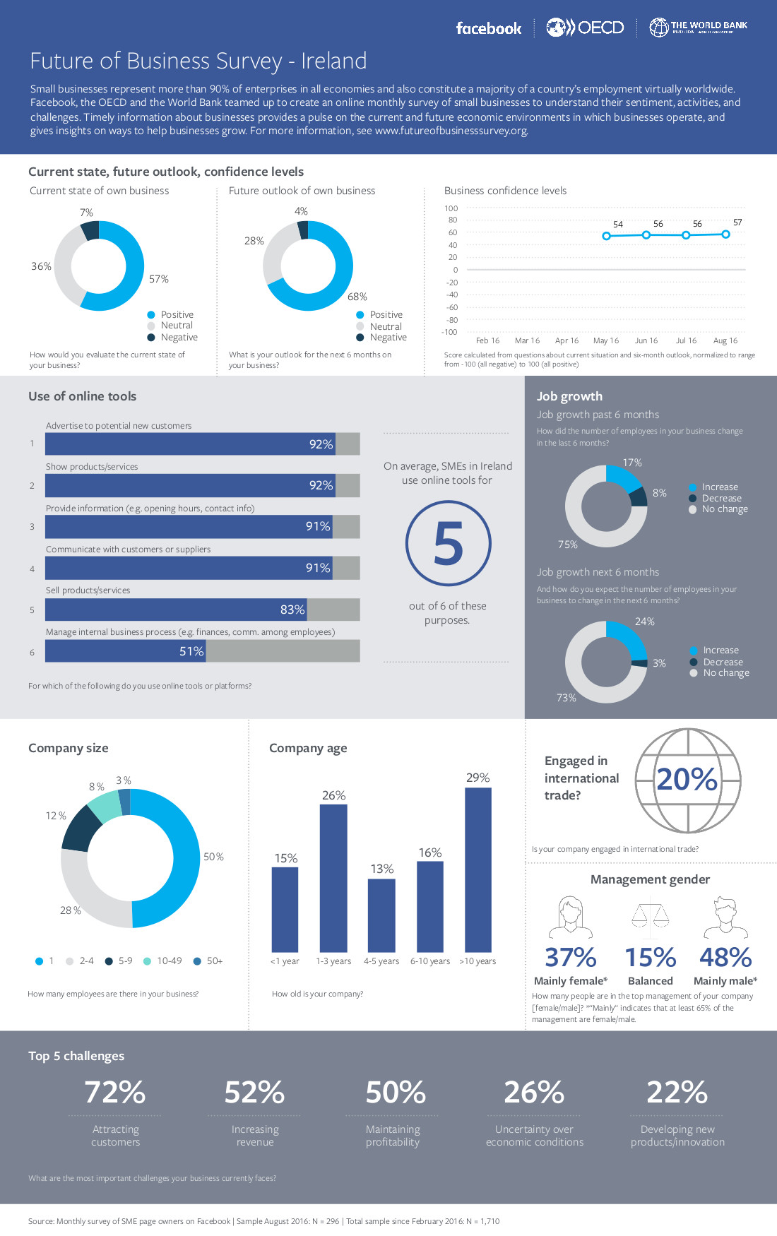 Future of Business Survey - Infographics August, Ireland