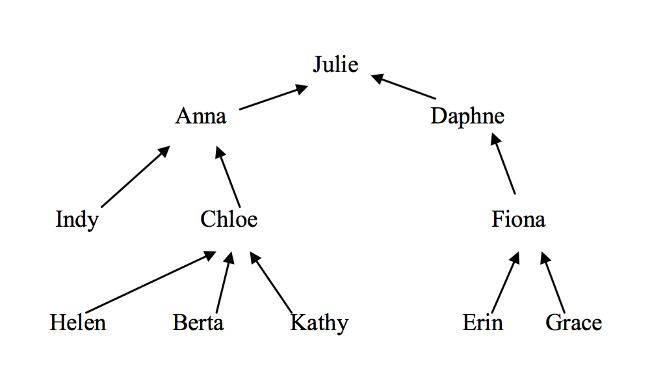 Maths: Dr Ramoray's amnesia tree