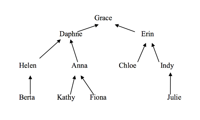 Maths: Daphne's amnesia tree
