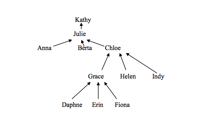 Maths: amnesia tree solution