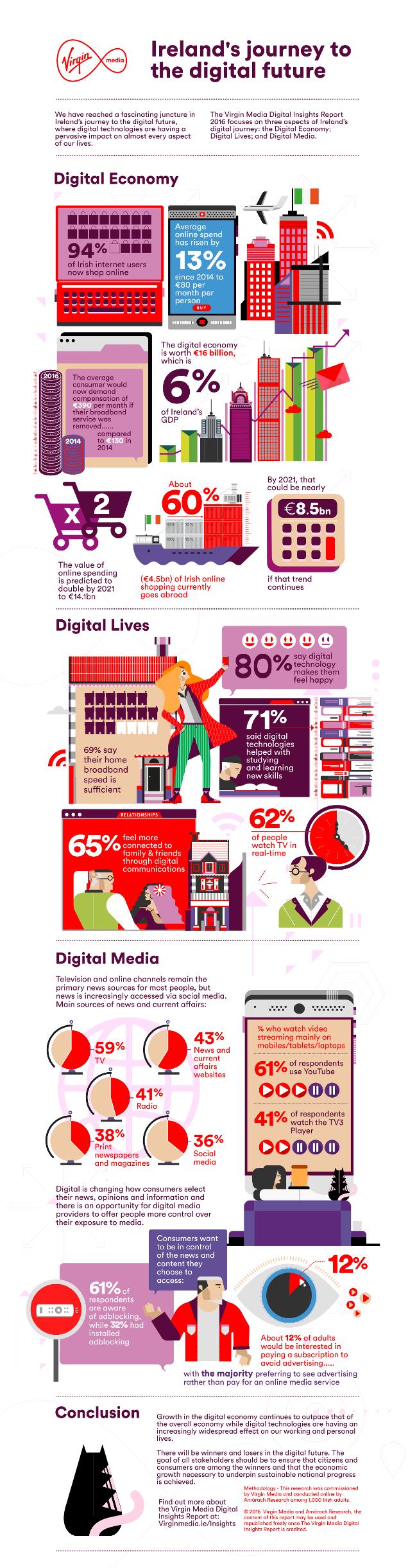 Virgin Media Digital Insights Report