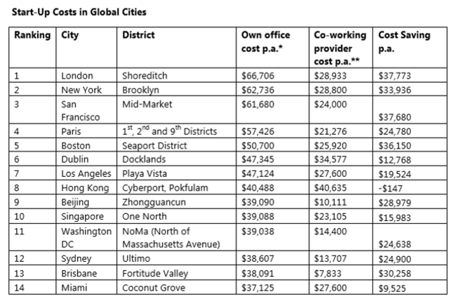 startup-costs-global-cities-london-dublin