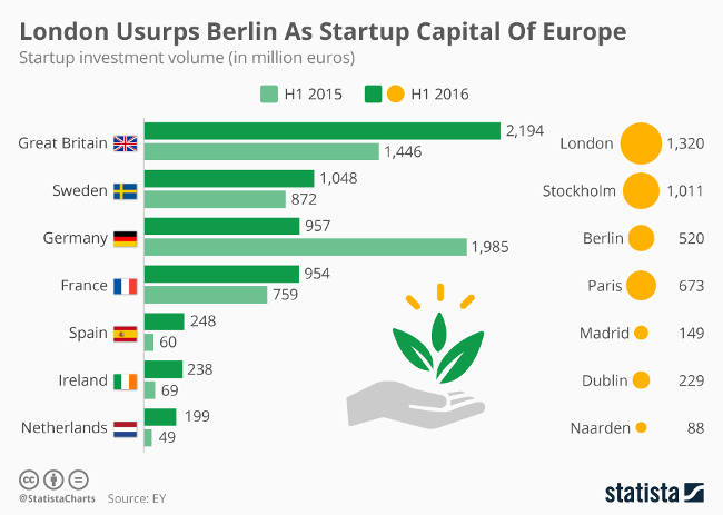 startups-funding-volumes-europe