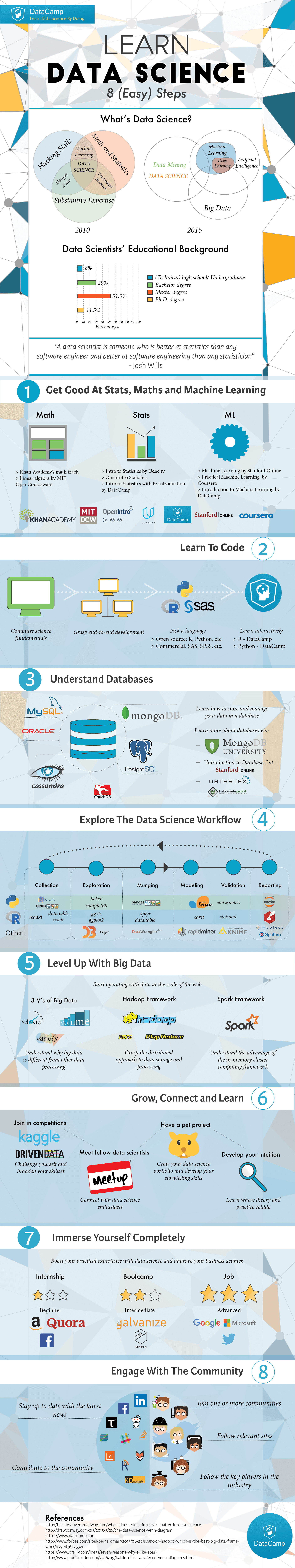 Data Science in eight steps