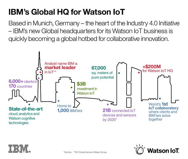 IBM Watson infographic