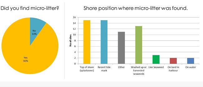 Micro litter app Coastwatch