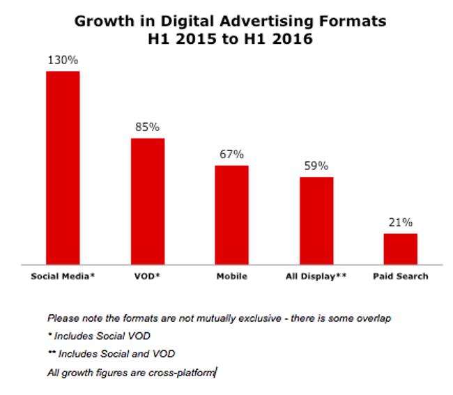 Mobile ads have overtaken desktop ads