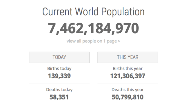 See how Earth's population grew over time