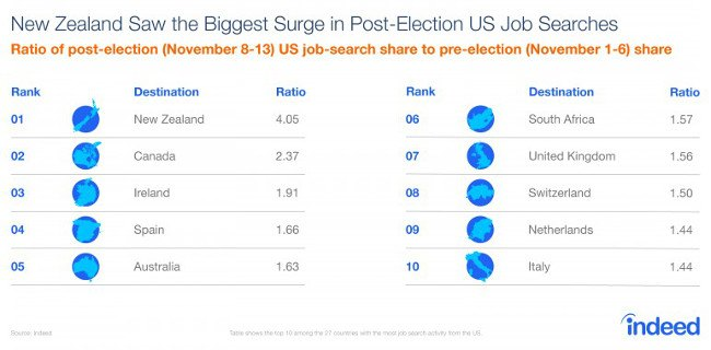 US job seekers' searches to Ireland treble in week after Trump victory