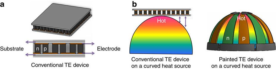 (a) A conventional planar-structured TE device. (b) Scheme of power generation of the conventional TE generator and the painted TE generator on a curved heat source. Image: 'High-performance shape-engineerable thermoelectric painting' in Nature Communications