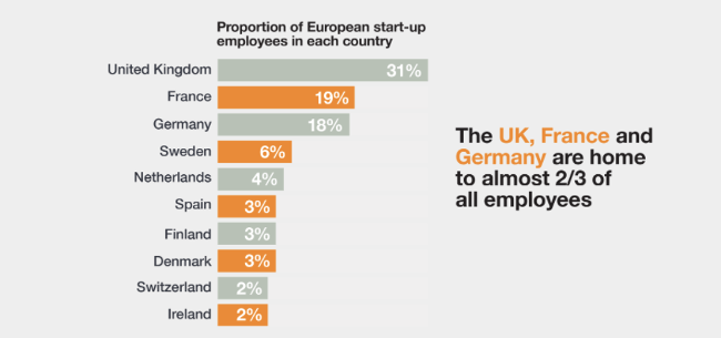 Lessons for Dublin as London, Paris and Berlin lead Europe's start-up scene