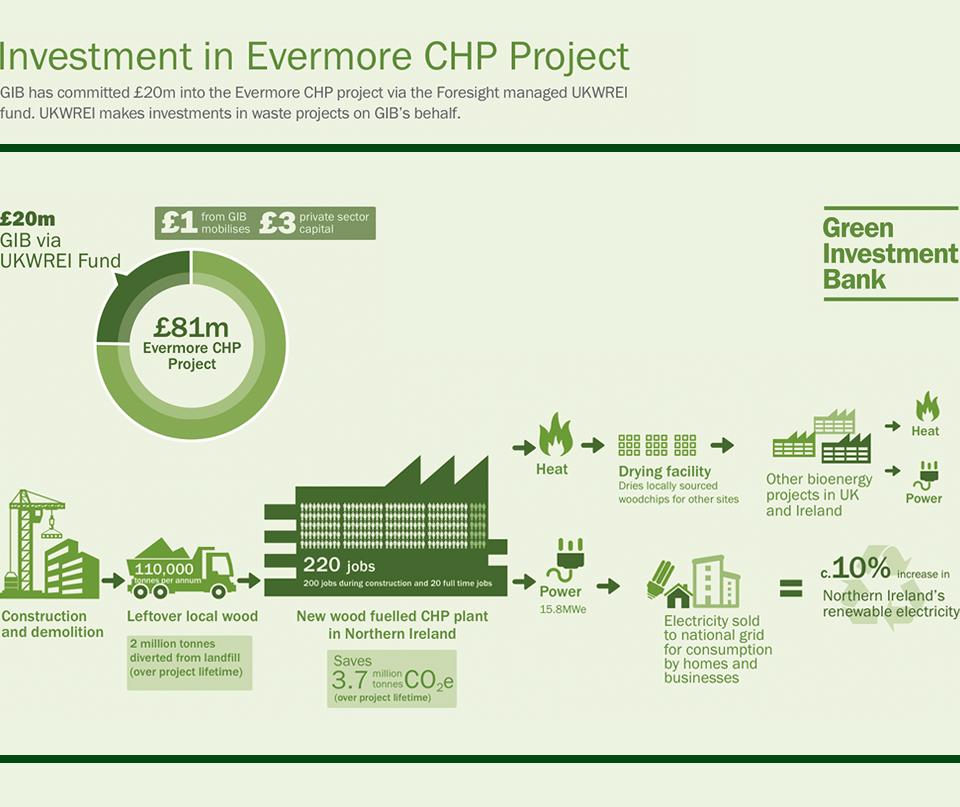 Evermore Energy investment graphic (GIB/UK WREI)