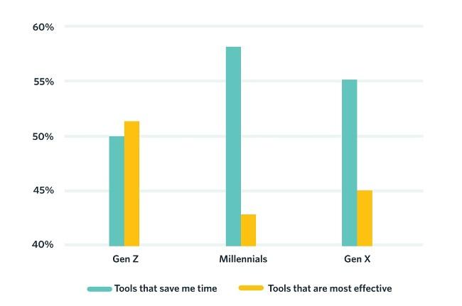 Generation Z graph