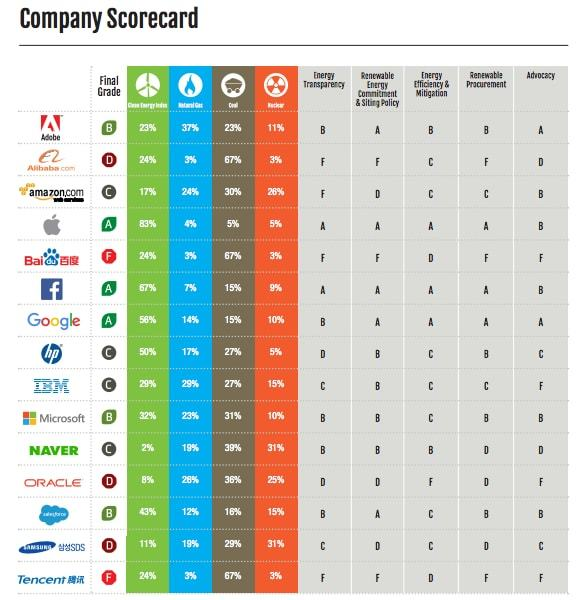 Greenpeace rankings