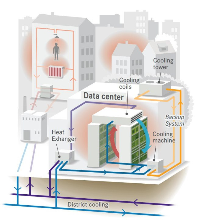 Heat from data centres to be used to warm homes in Stockholm