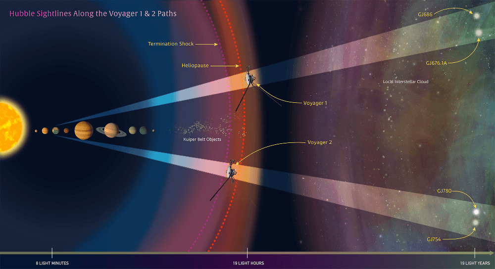 NASA's Hubble Space Telescope is looking along the paths of NASA's Voyager 1 and 2 spacecraft as they journey through the solar system and into interstellar space. Image: NASA, ESA, and Z. Levy (STScI)
