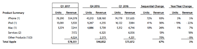 Apple has reported its highest holiday quarter results with revenues of $78.4bn largely down to record iPhone sales.