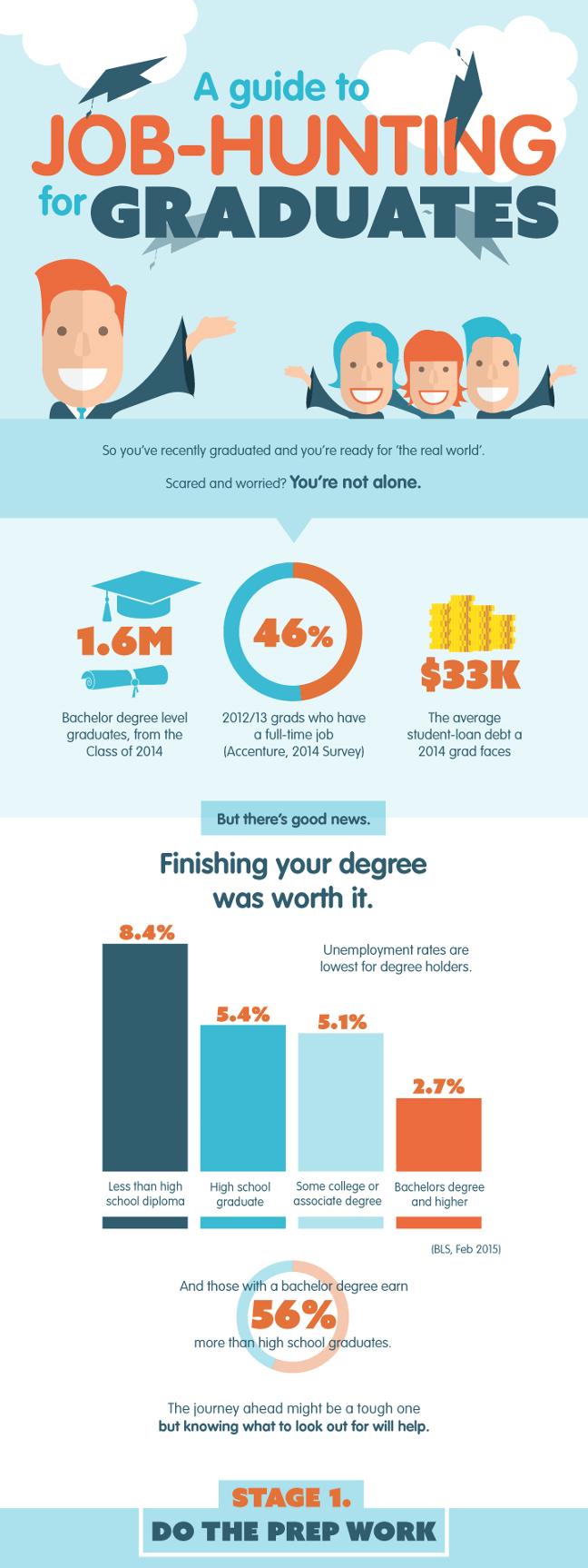 Graduate jobs infographic
