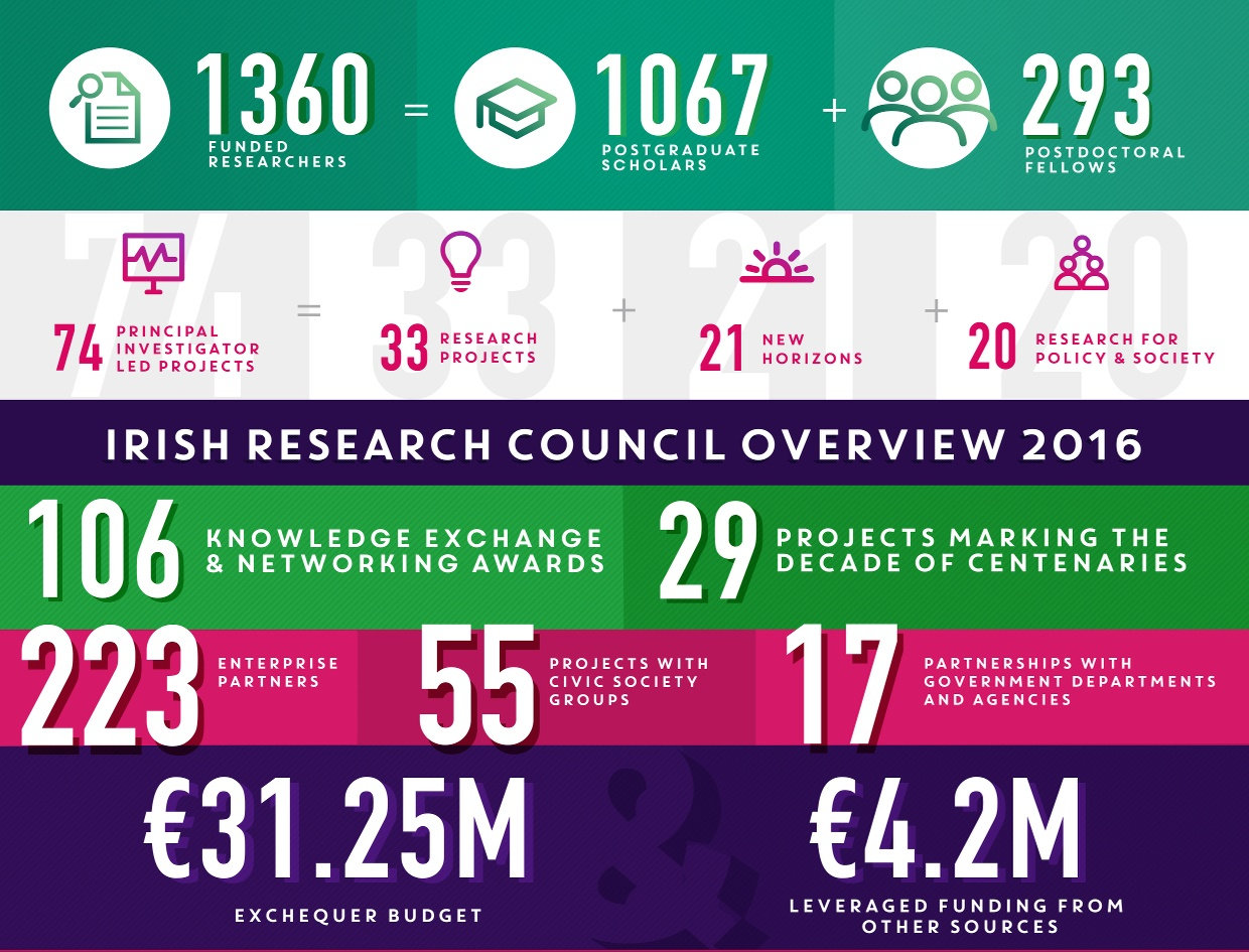 Irish Research Council infographic 2016