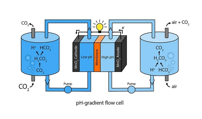 Flow cell battery
