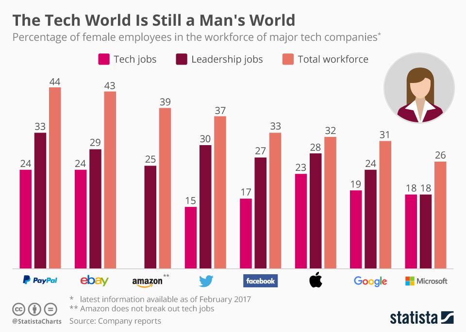 Gender gap chart