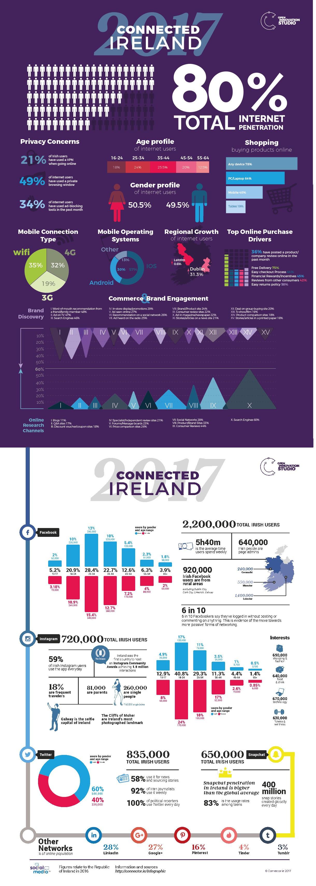 Ireland online