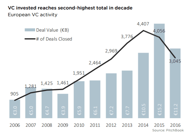 Has European venture capital hit a ceiling? Fundraising hits 10-year high of €8.8bn