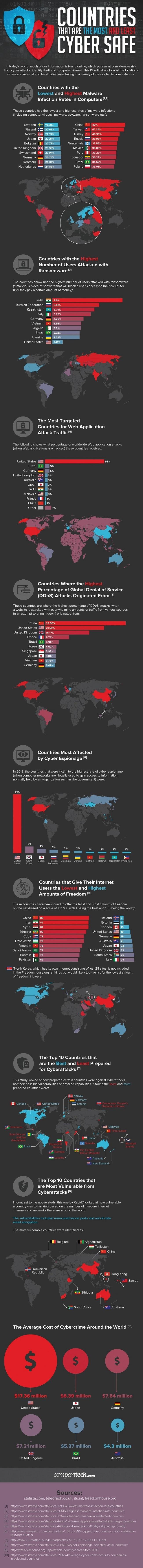 Cyberattacks infographic
