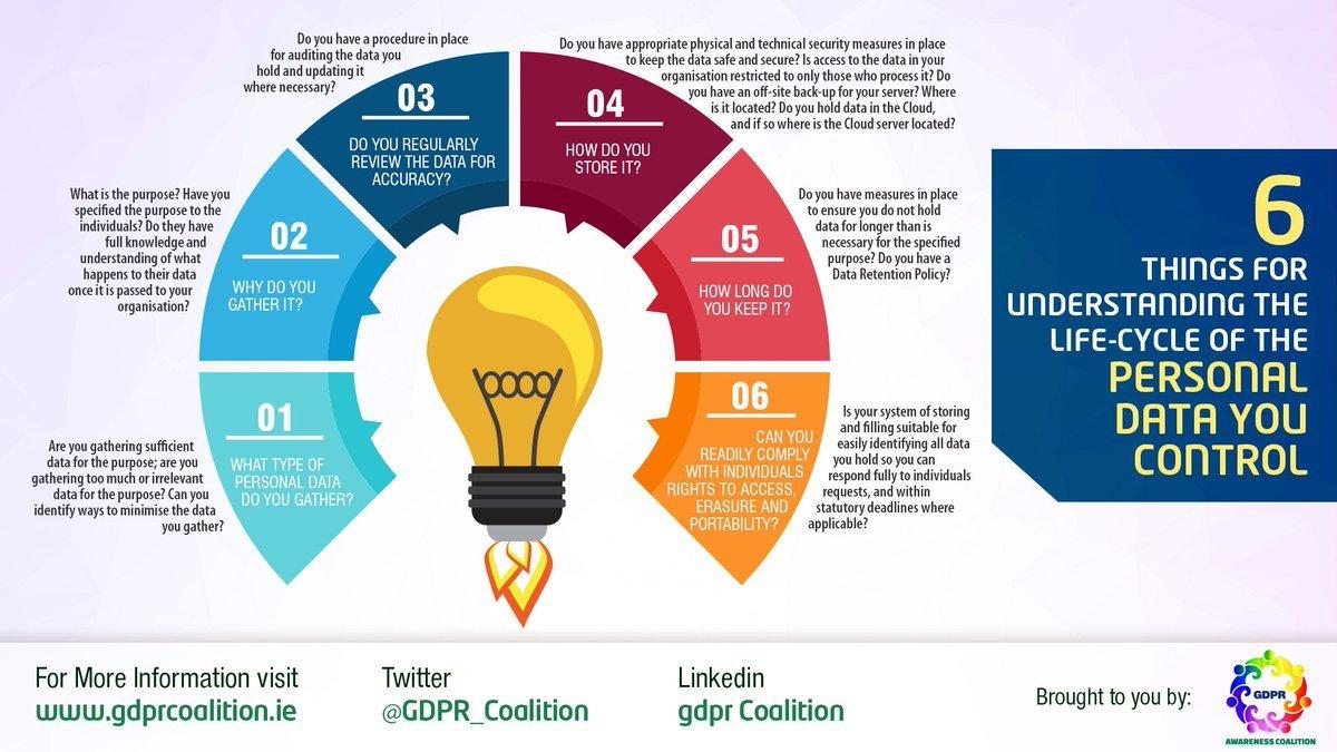 Image: @GDPR_Coalition