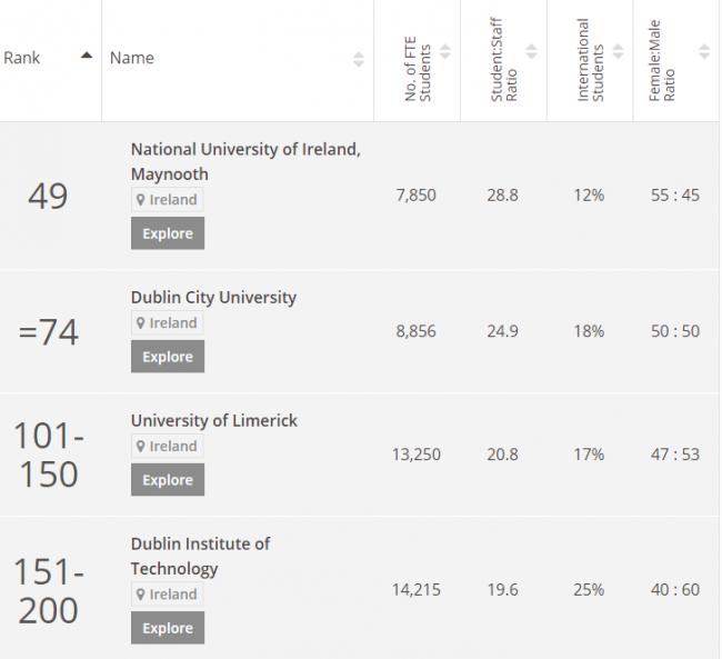 THE university rankings