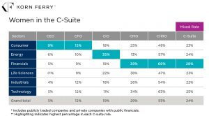 Table of Women in the C-Suite: CEO, CFO, CIO, CMO and CHRO roles