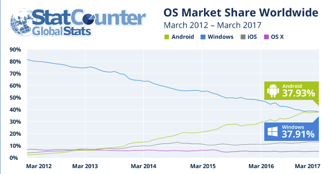 StatCounter stats graph, showing Android overtaking Windows