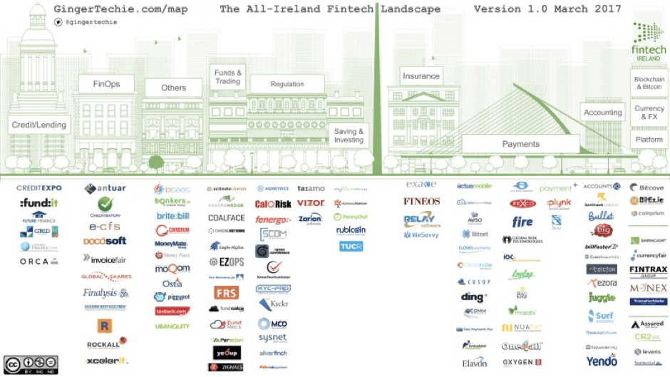 Ireland's Fintech Map – Paddy's Day Edition
