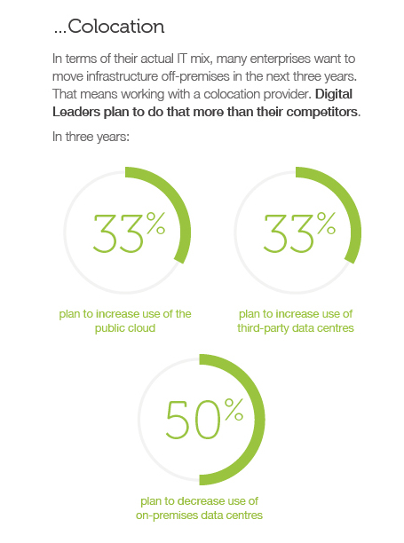 Extract from 'The Digital Enterprise', a 2017 report by Interxion and IDC. Click the image to download the complete report.