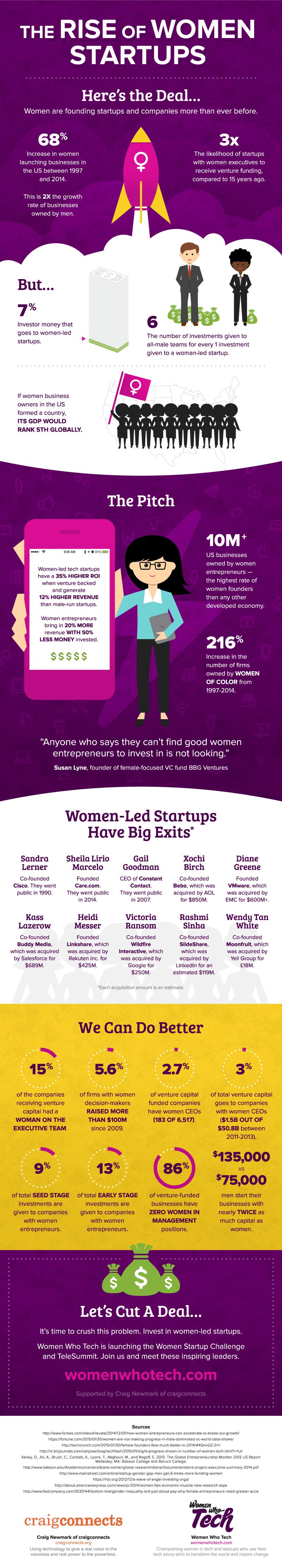 women-who-tech