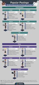 Most in-demand tech jobs
