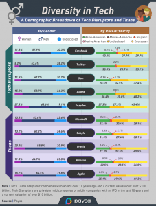 Diversity of applicants for tech jobs