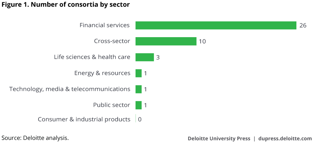 Blockchain consortia by sector. Source: Deloitte University Press