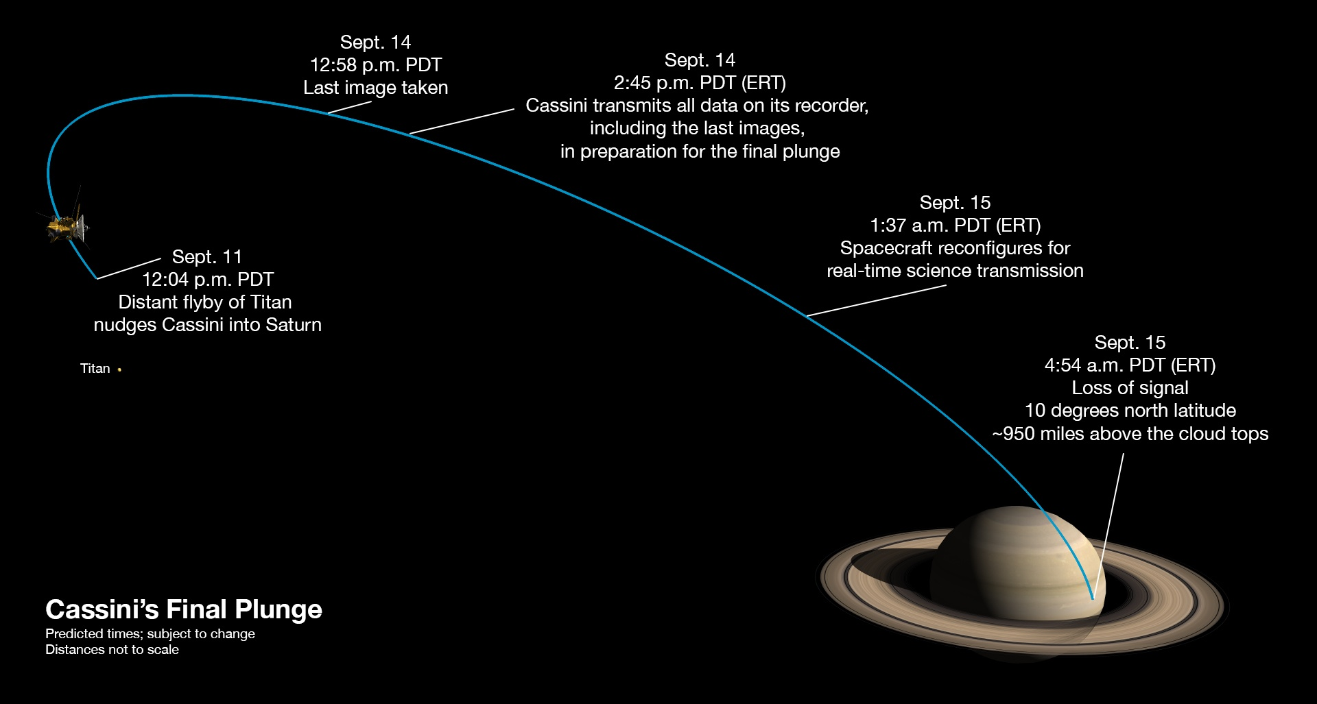 Diagram of Cassini's final week (times are predicted and subject to change). Image: NASA/JPL-Caltech