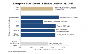 The joy of SaaS: Cloud enterprise software market grows to $15bn