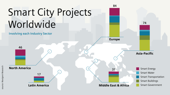 Smart cities: Projects wordlwide