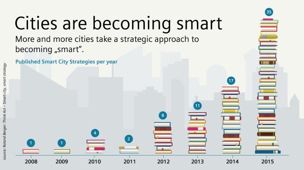 Smart cities: Cities publishing smart strategies