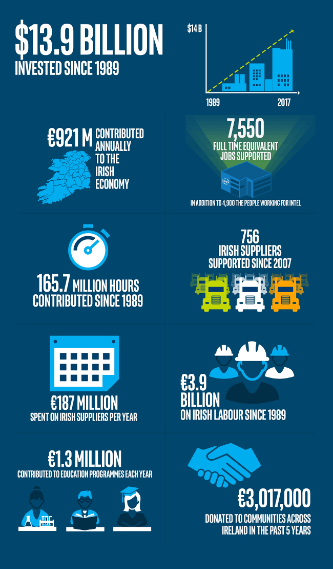 The history of Intel investment in Ireland (infographic)