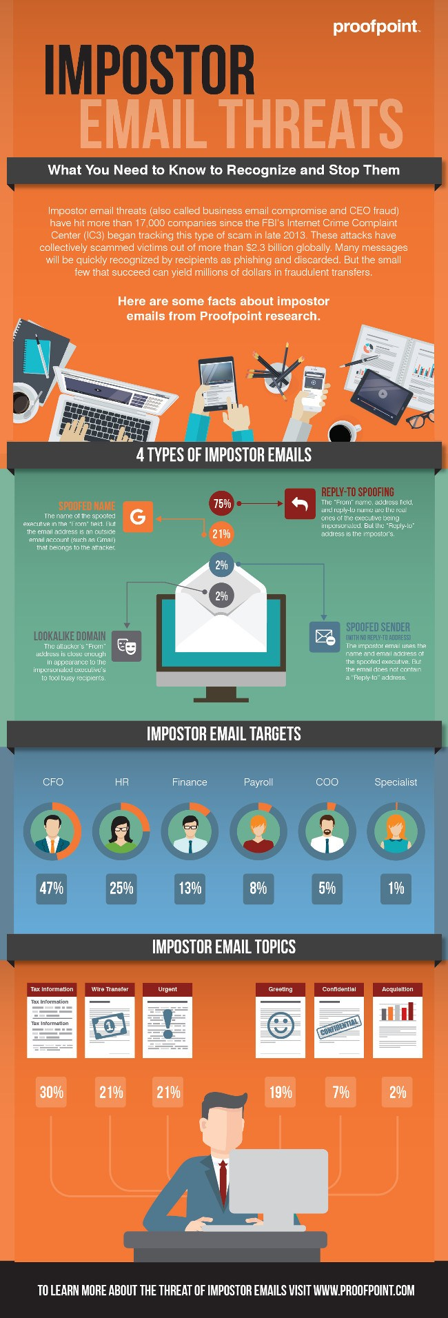Impostor email infographic