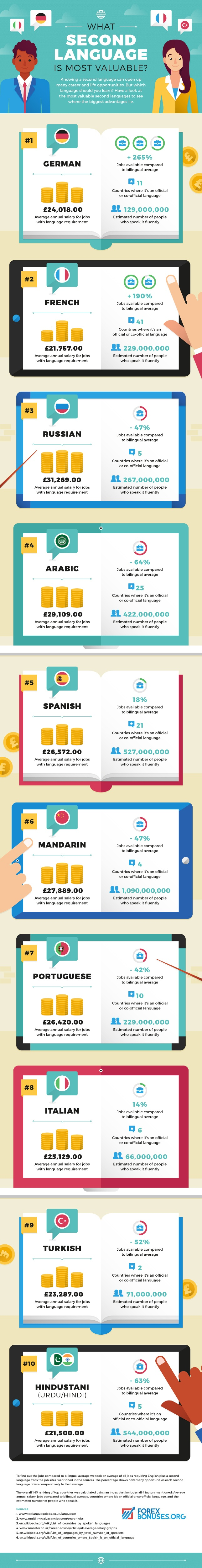 What is the most valuable second language to have in your career search?